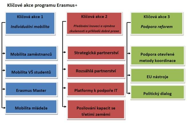 Klíčové akce programu Erasmus+