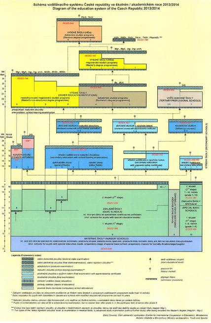 Schéma vzdělávací soustavy