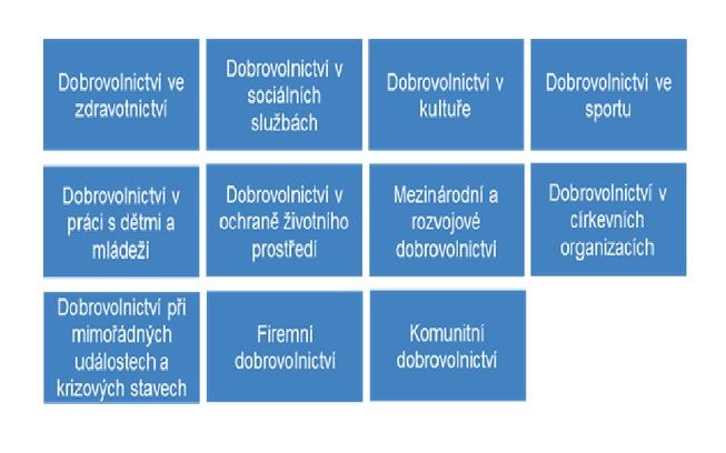 Přehled 11 tematických pracovních skupin ERD 2011v České republice