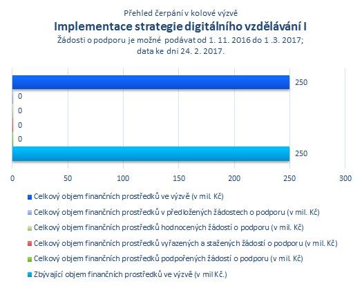 Implementace strategie digitálního vzděl. I.png