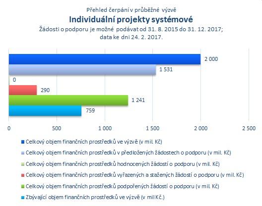 Indiv. projekty systémové.png