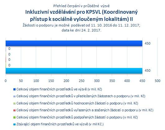 Inkluz. vzdělávání pro KPSVL II.png
