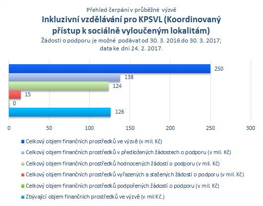 Inkluz. vzdělávání pro KPSVL.png