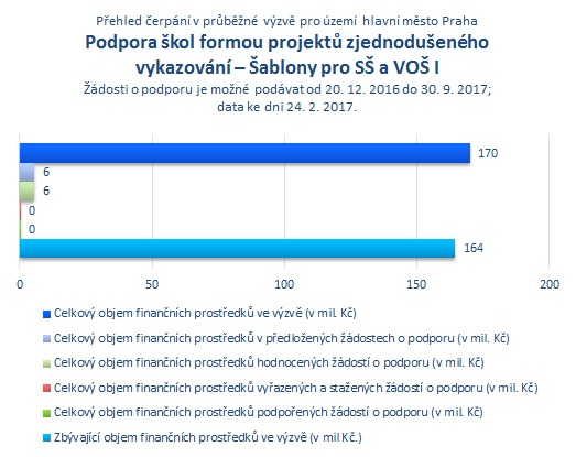 Podpora škol formou projektů zjednoduš. vykazování - Šablony pro SŠ a VOŠ I Praha.png