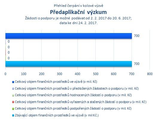 Predaplikační výzkum.png