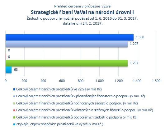 Strategické řízení VaVal na národní úrovni I.png