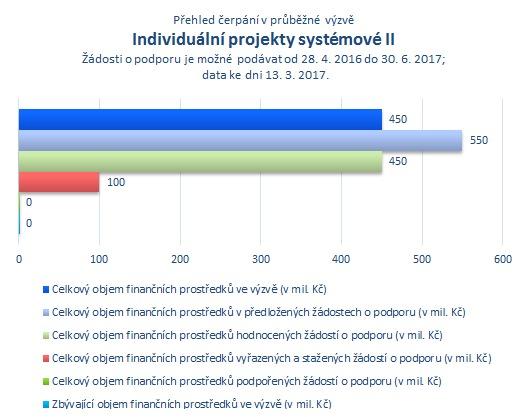 Individuální projekty systémové II.png