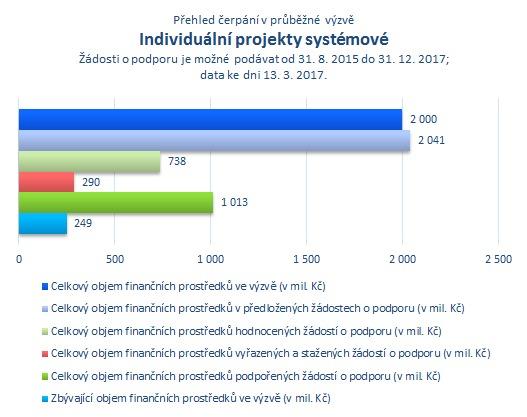 Individuální projekty systémové.png