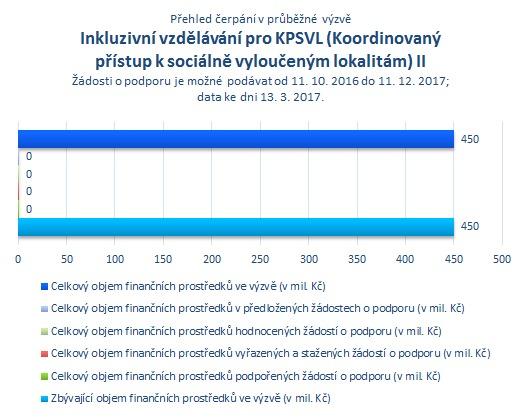Inkluzivní vzdělávání pro KPSVL II.png