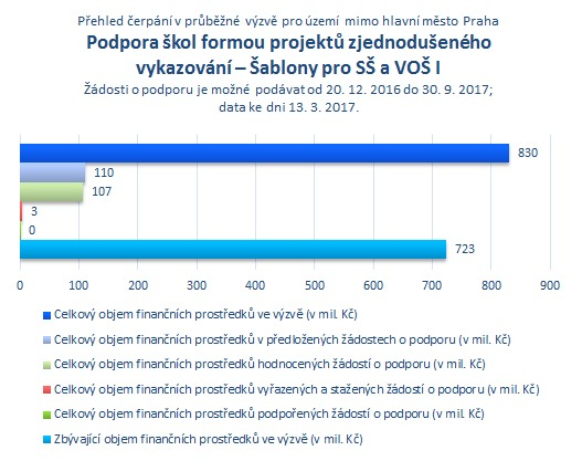 Šablony pro SŠ a VOŠ I mimo Prahu.png