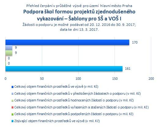 Šablony pro SŠ a VOŠ I Praha.png