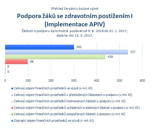 Podpora žáků - Implementace APIV.png