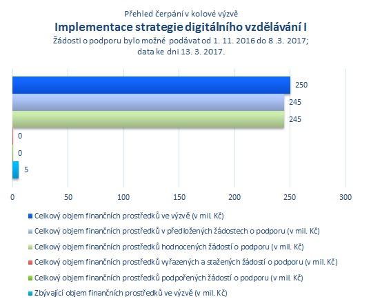 Implementace strategie digitálního vzdělávání I.png