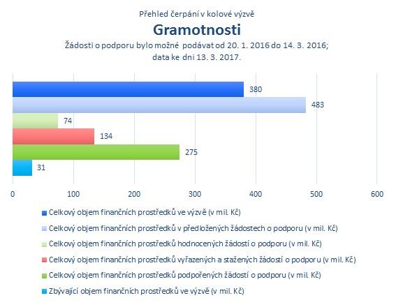 Gramotnosti.png