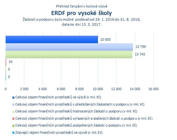 ERDF pro vysoké školy.png