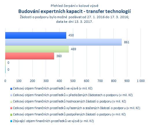 Budování expertních kapacit - transfer technologií.png