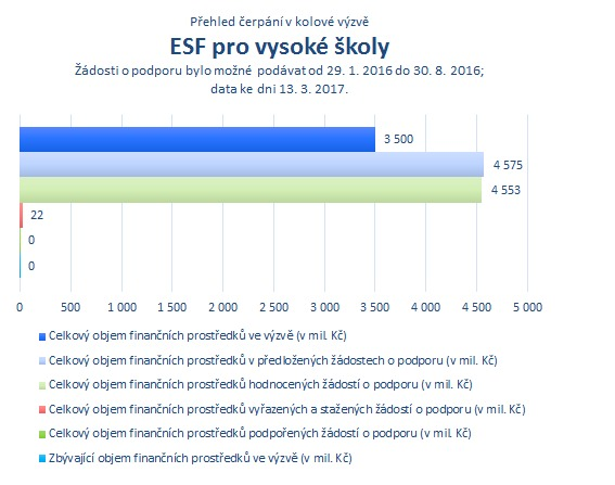 ESF pro vysoké školy.png