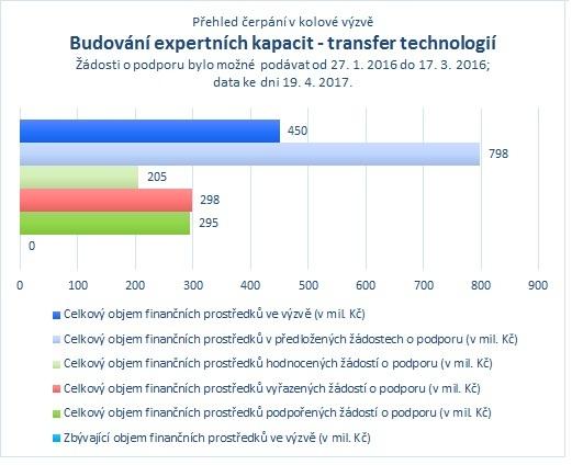 Budování expertních kapacit_transfer technologií.jpg