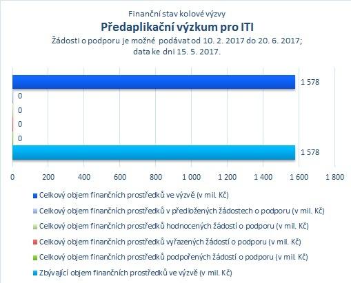 Předaplikační výzkum pro ITI_.jpg