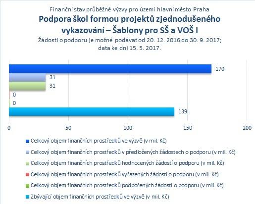 Šablony pro SŠ a VOŠ_Praha_.jpg