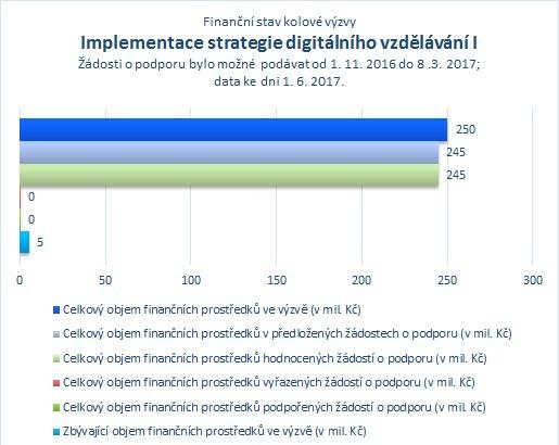 Implementace strategie digitálního vzdělávání I_06.jpg