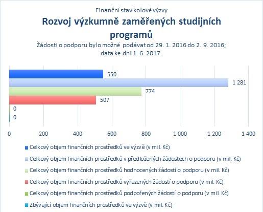 Rozvoj výzkumně zaměřených studijních programů_06.jpg