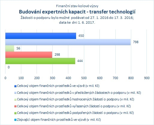 Budování expertních kapacit - transfer technologií_06.jpg