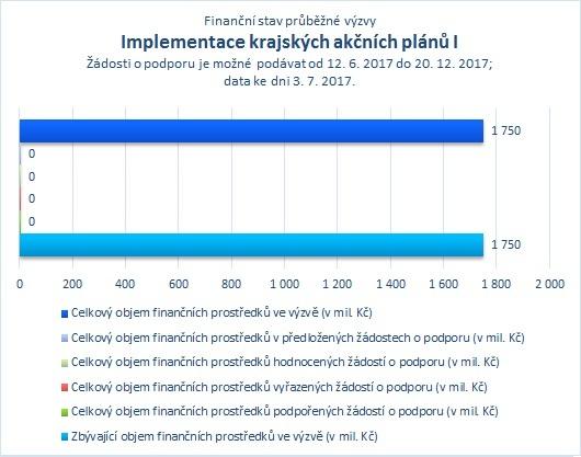 Implementace krajských akčních plánů I_07.jpg