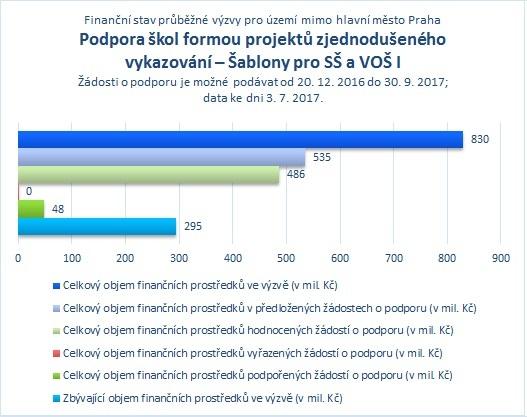 Šablony pro SŠ a VOŠ_mimo Prahu_07.jpg