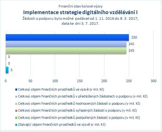 Implementace strategie digitálního vzdělávání I_07.jpg