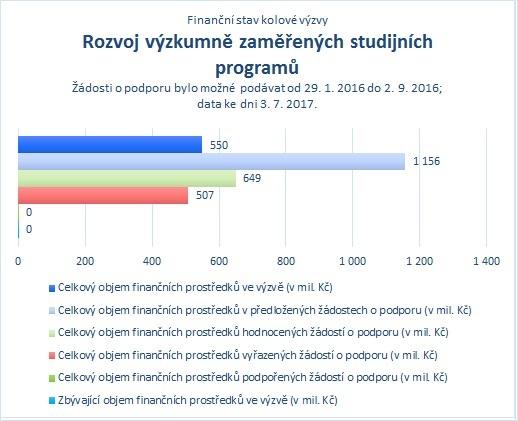 Rozvoj výzkumně zaměřených studijních programů_07.jpg