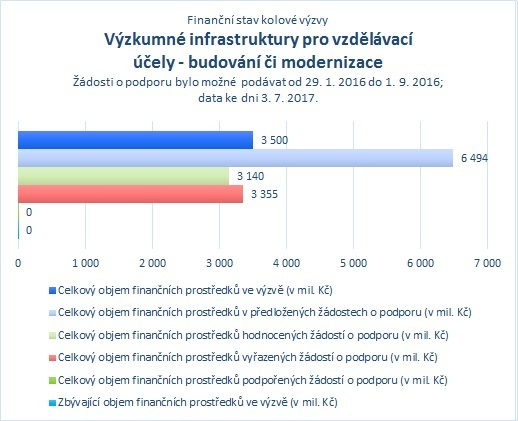 Výzkumné infrastruktury pro vzdělávací účely - budování či modernizace_07.jpg