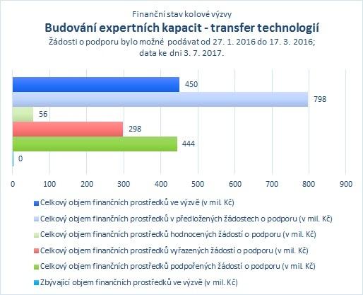 Budování expertních kapacit - transfer technologií_07.jpg