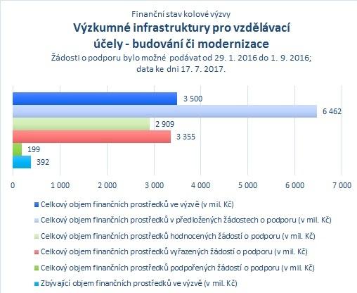 Výzkumné infrastruktury pro vzdělávací účely - budování či modernizace.jpg