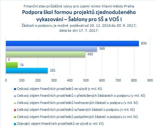 Šablony pro SŠ a VOŠ_mimo Prahu.jpg