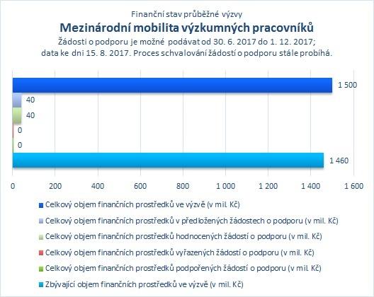 Mezinárodní mobilita výzkumných pracovníků_.jpg