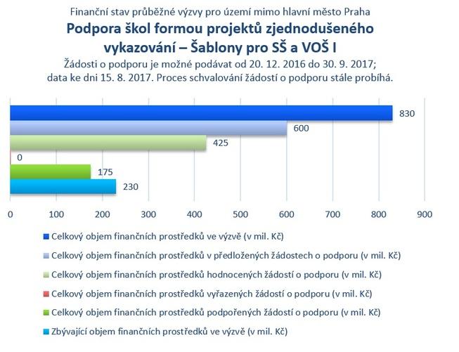 Šablony pro SŠ a VOŠ_mimo Prahu_.jpg