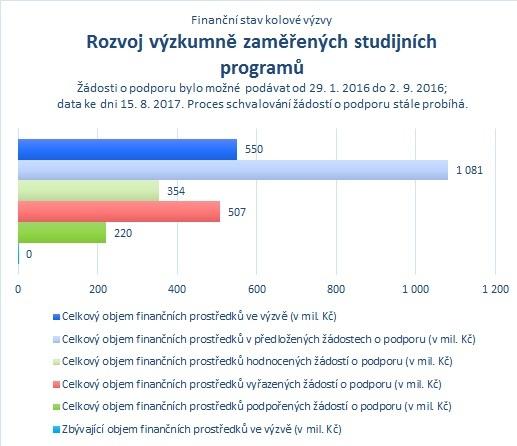 Rozvoj výzkumně zaměřených studijních programů_.jpg