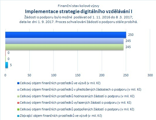 Implementace strategie digitálního vzdělávání I_.jpg