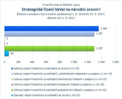 Strategické řízení VaVaI na národní úrovni I_.jpg