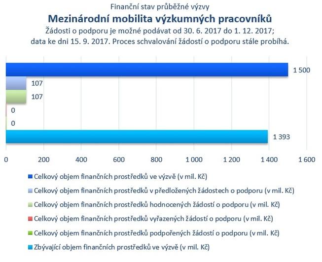 Mezinárodní mobilita výzkumných pracovníků.jpg