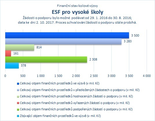ESF pro vysoké školy.jpg