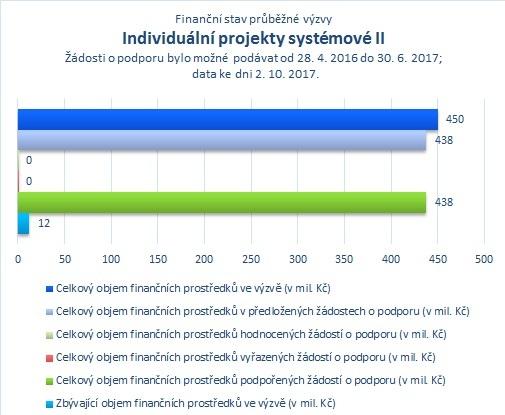 Individuální projekty systémové II.jpg