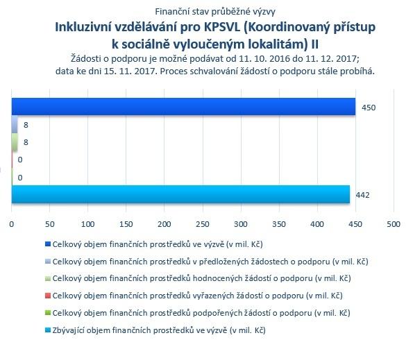 Inkluzivní vzdělávání pro KPSVL II.jpg