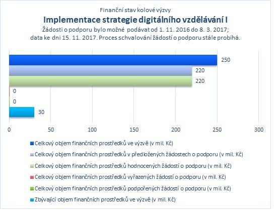 Implementace strategie digitálního vzdělávání I.jpg