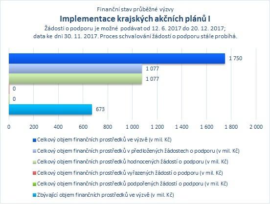 Implementace krajských akčních plánů I_.jpg