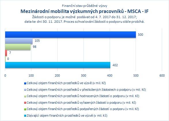 Mezinárodní mobilita výzkumných pracovníků MSCA IF.png