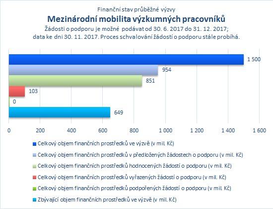 Mezinárodní mobilita výzkumných pracovníků.png