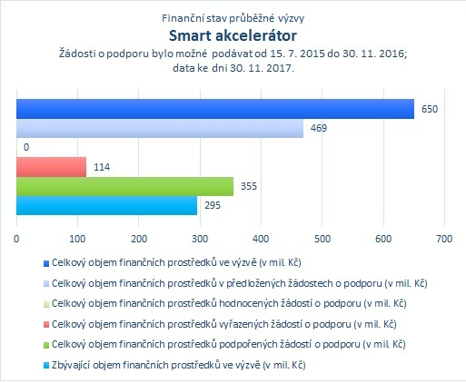 Smart akcelerátor_.jpg