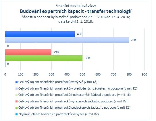 Budování expertních kapacit - transfer technologií_.jpg